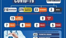 210 pessoas estão 'livres' da Covid-19 em Dourados