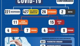 Boletim mostra que 221 pessoas já se recuperaram da Covid-19