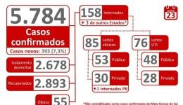 Com 393 novos casos, Estado tem 2.893 pacientes recuperados da Covid-19