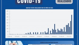 Dourados já realizou mais de 2 mil testes de Covid-19