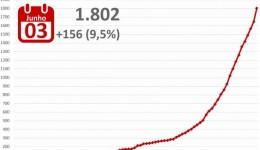 MS bate recorde e confirma 156 casos de Covid-19 em 24h