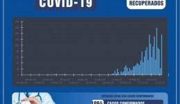 Recuperados da Covid em Dourados chegam a 857
