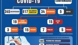 Saúde diz que 345 pessoas estão recuperadas da Covid-19 em Dourados