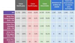 Saúde registra 154 novos casos de Covid-19 no Estado