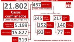 Estado registra novos casos de Covid-19 e 15,8 mil recuperados
