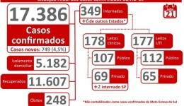Estado tem mais de 11 mil recuperados da Covid e 749 novos casos