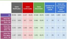 Estado tem mais de 6,9 mil recuperados da Covid-19, segundo a SES