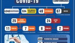 4,3 mil douradenses estão recuperados da Covid-19