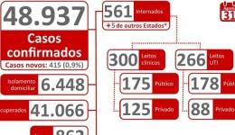 Agosto termina com 49 mil casos confirmados e 452 morte por Covid-19 no Estado