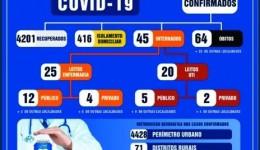 Mortes estabilizam e Dourados tem 38 novos casos de Covid