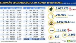 País tem mais de 2 milhões de recuperados da Covid-19