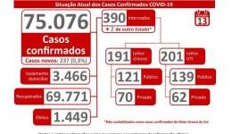 Coronavírus já ultrapassa 75 mil casos confirmados no MS