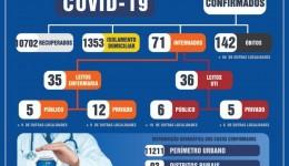 No dia do aniversário de Dourados, cidade registra 6 mortes por covid