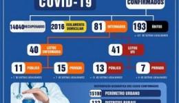 Secretaria registra 50 recuperados e 134 novos casos de Covid-19 em Dourados