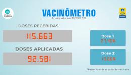 Confira quem pode se vacinar e quais locais estão aplicando a vacina